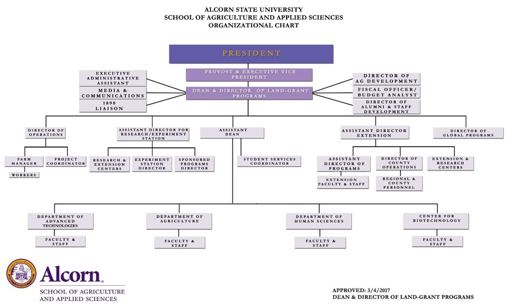 Alcorn State University School of Agriculture and Applied Sciences Organizational Chart