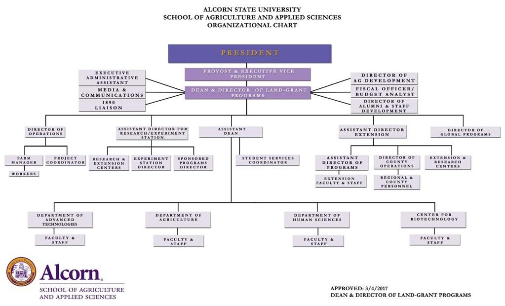 Organizational Chart  Alcorn State University
